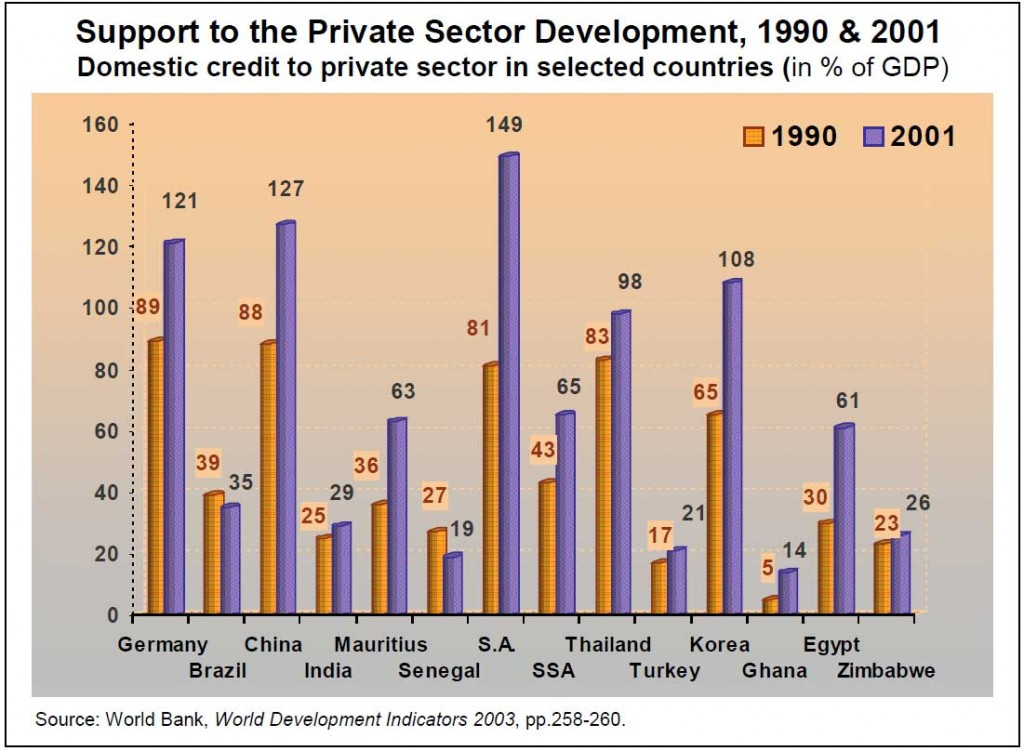 1.1-Domestic-credit-to-Private-sector,-1990-and-2001
