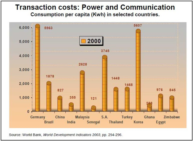 4.1-Electric-power-consumption-per-capita-in-kwh,-2000