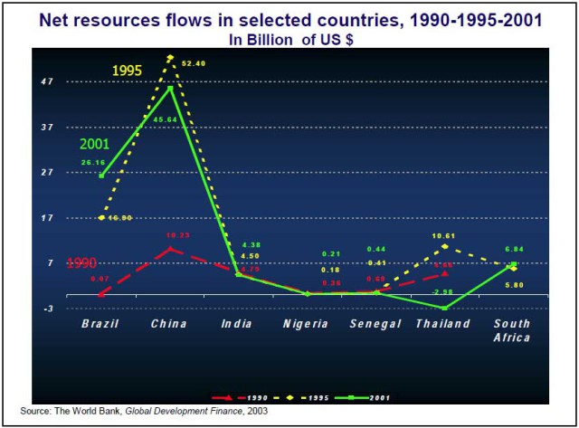 5.2-Net-Resources-flows-1990,-1995,-2001