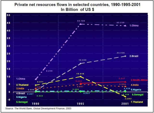 5.3-Private-Resource-flows,-1990,-1995,-2001