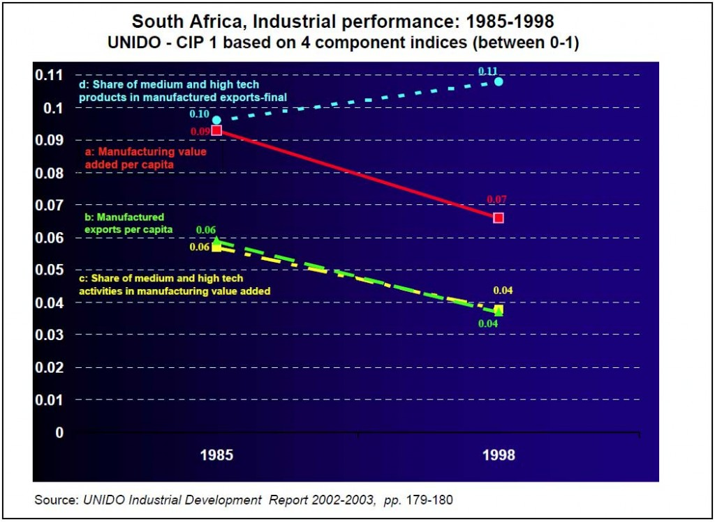 Graph-1--South-Africa-Industrial-performance-captured-in-1985-1998