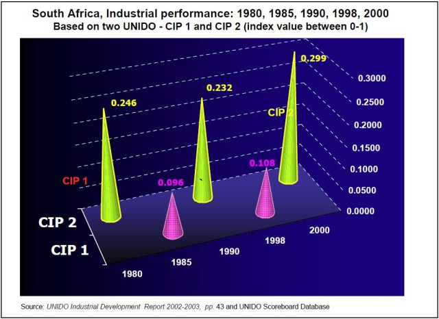 Graph-2-a-South-Africa-industrial-performance-CIPI-1-and-CIPI-21