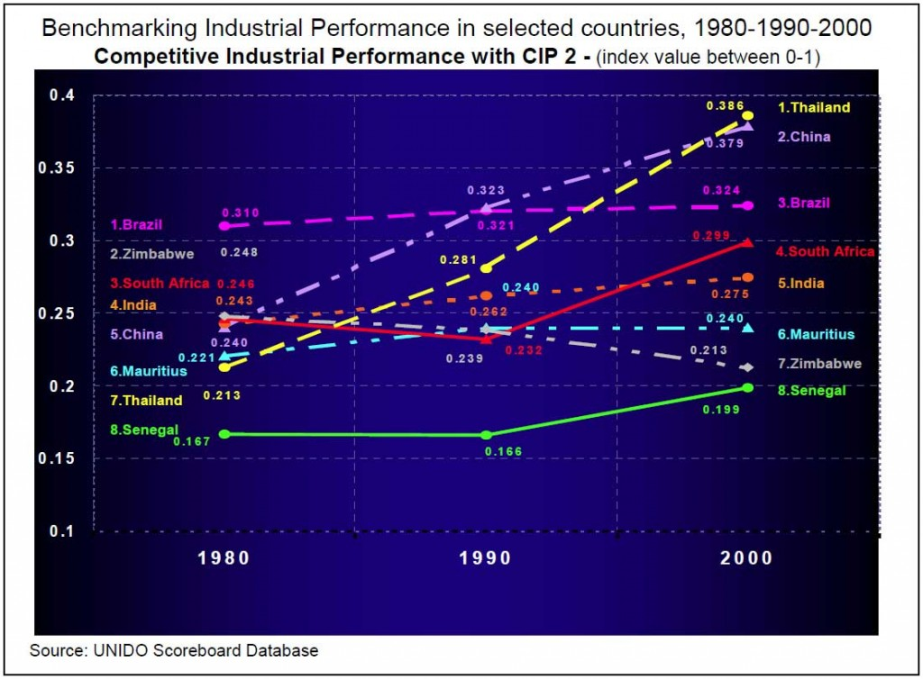 Graph-2-b--South-Africa-Industrial-performance,-1980,-1990,-and-2000