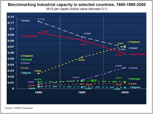 Graph-3--Industrial-capacity
