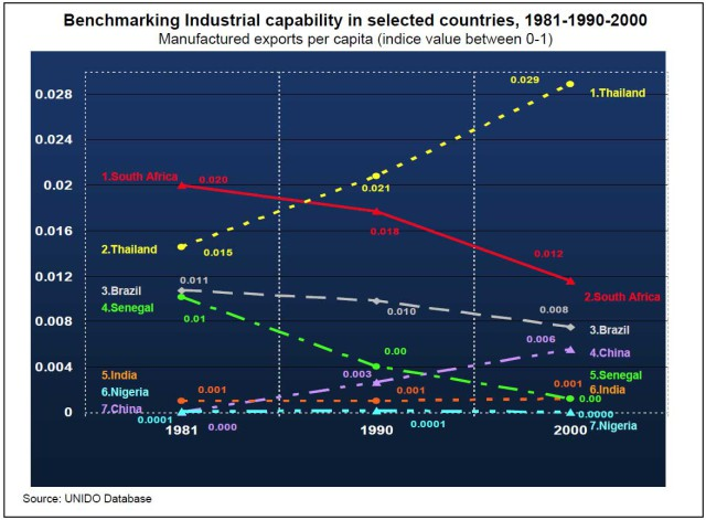 Graph-4--Industrial-Capability-1981-1990-2000