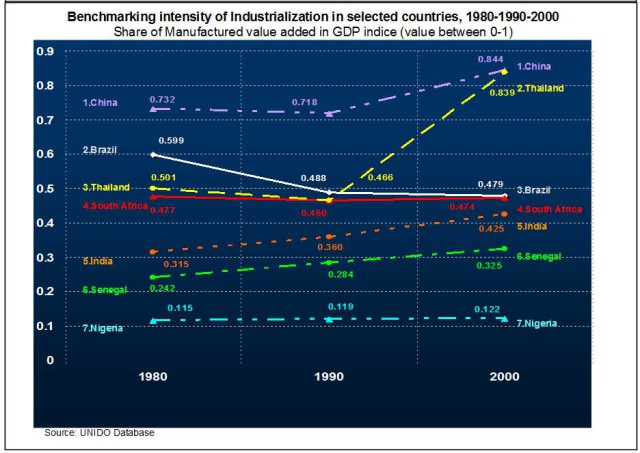 Graph-6--Industrialization-intensity-(A-and-B)-MHT-MVA-and-MVA-GDPex8