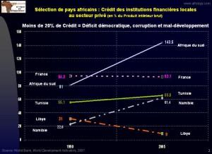 Graphique 2 - abscence de credit favorise la corruption et retard les efforts de developpement
