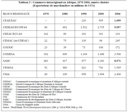 World Bank, World Development Indicators 2004 et 2008
