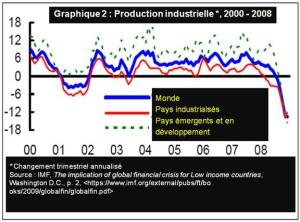 Graphique 2 : Production industrielle 2000 - 2008