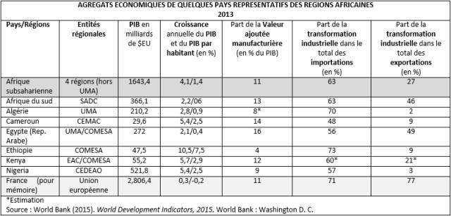 Tableau - AGREGATS ECONOMIQUES DE QUELQUES PAYS REPRESENTATIFS DES REGIONS AFRICAINES